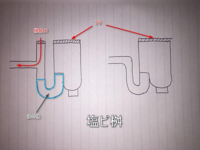 キッチン排水管のつまり