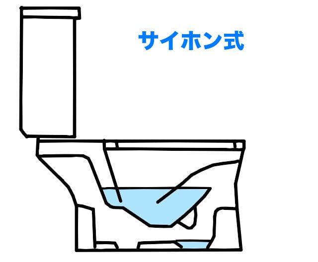 トイレの流れが悪い原因